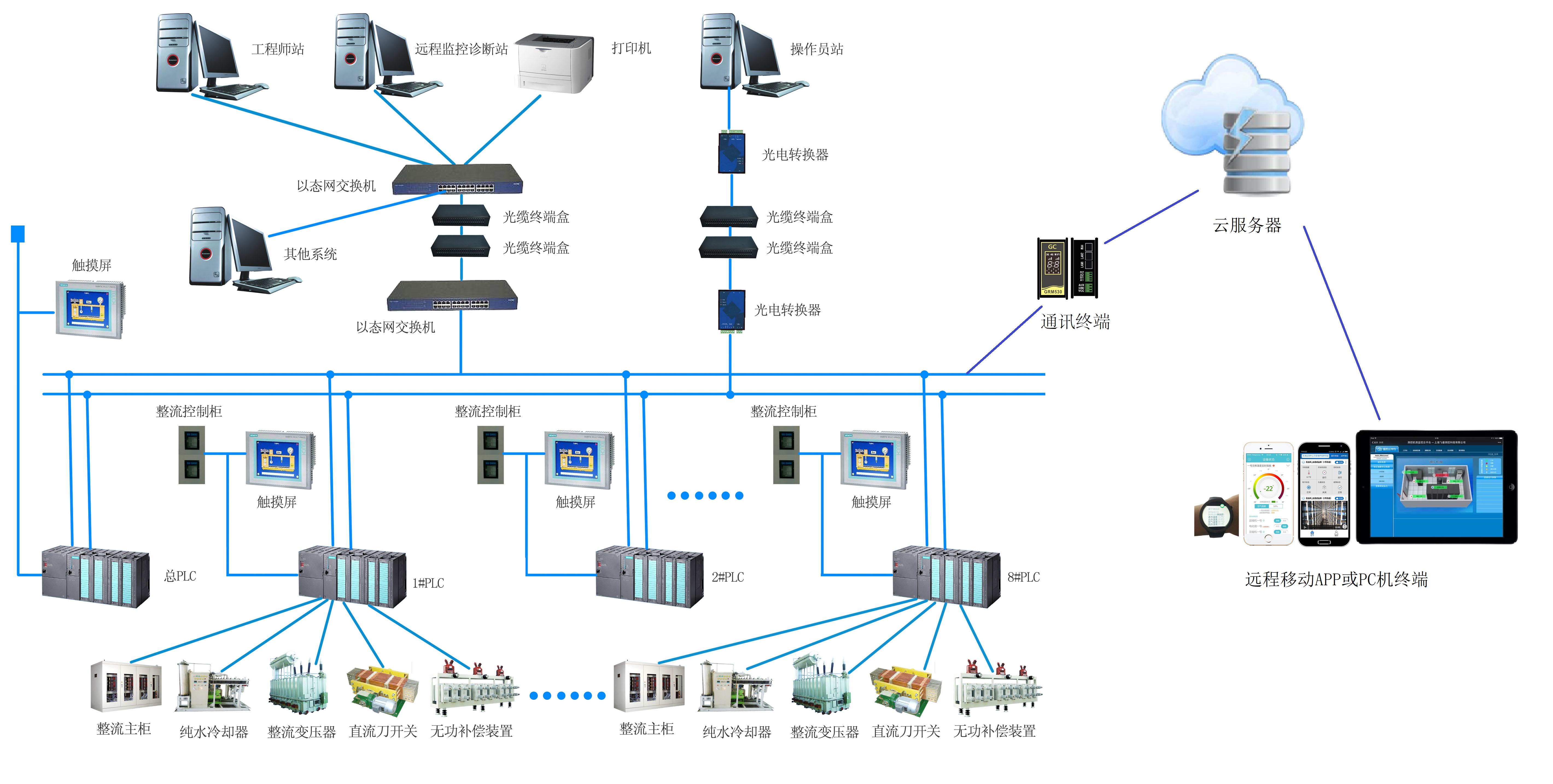 支持移动终端的自动化通信网络